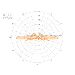 MIMOSA N5-360